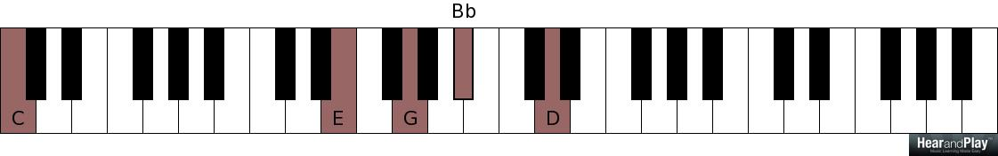 Contemporary In Jesus Name Chords Piano Crest - Basic Guitar Chords ...