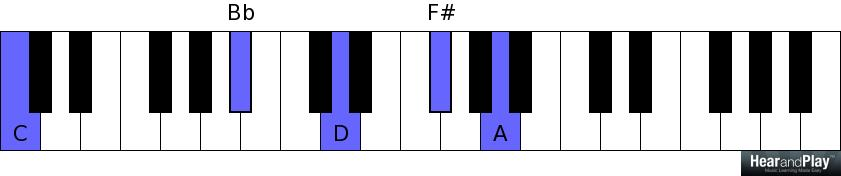 The Application Of The Major Seventh Sharp Five Chord In The