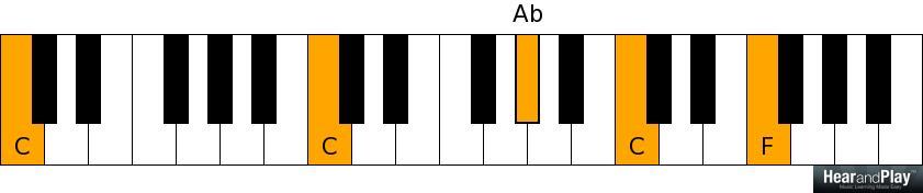F minor over C pedal point - C C Ab C F