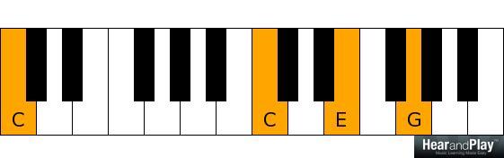 C major over C pedal point - C C E G