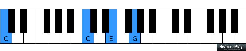 Heres How Beginners Approach The 2 5 1 Chord Progression Hear And