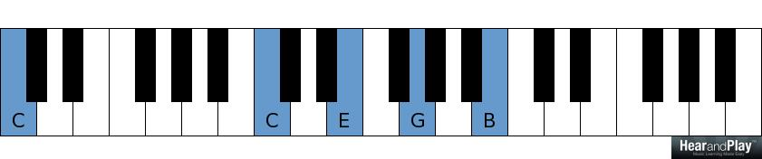 Five Functions Of Dominant Seventh Chords Every Musician Should Know