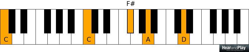 D major over C pedal point - C C F# A D