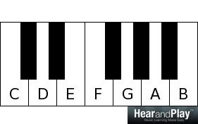 C major scale C D E F G A B