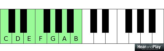 Voice leading principles for triads less hand movement more the first fourth and fifth scale degree chords are major these major chords are called primary chords and are principal chords that have the same quality fandeluxe Images