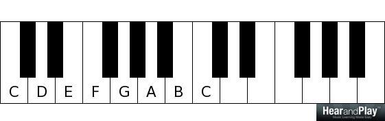 major and minor modes C D E F G A B C