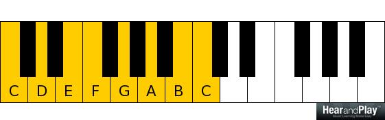 types of suspended chords C major scale C D E F G A B C