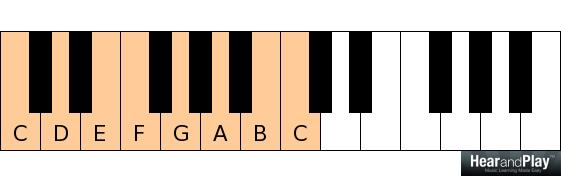 chord formation C D E F G A B C scale