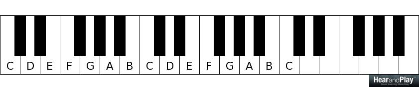 Piano piano chords gmaj7 : How to Recognize Piano Chords - Hear and Play Music Learning Center