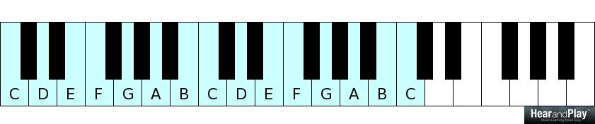 How To Play Major 9th Chords In Every Key - Hear and Play Music ...