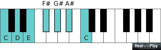 Whole tone scale C D E F sharp G sharp A sharp C