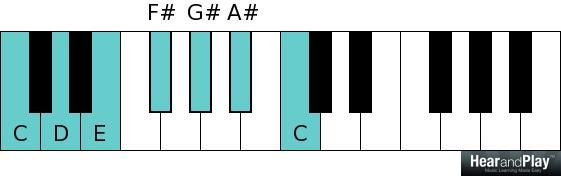 Whole tone scale C D E F sharp G sharp A sharp C