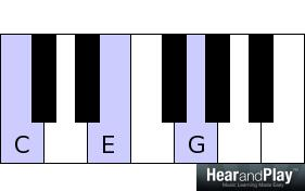 Chord Substitutions - Secrets to Chord Substitutions