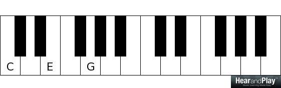 4-chord songs c major