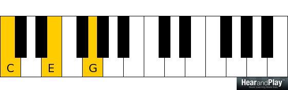 C major chord C E G