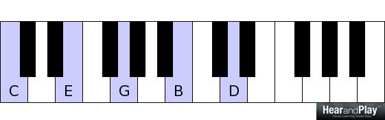"""Piano piano chords gmaj7 : Ask Jermaine: """"How To Create Those Fancy Jazzy Chords"""" - Hear and ..."""