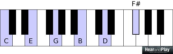 """Piano piano chords b7 : Ask Jermaine: """"How To Create Those Fancy Jazzy Chords"""" - Hear and ..."""