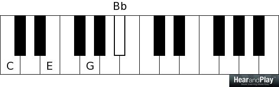 Piano piano chords c7 : Piano : piano chords c7 Piano Chords and Piano Chords C7' Pianos