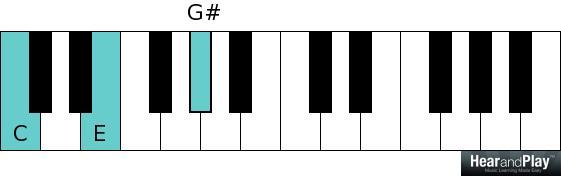 C augmented chord C E G sharp