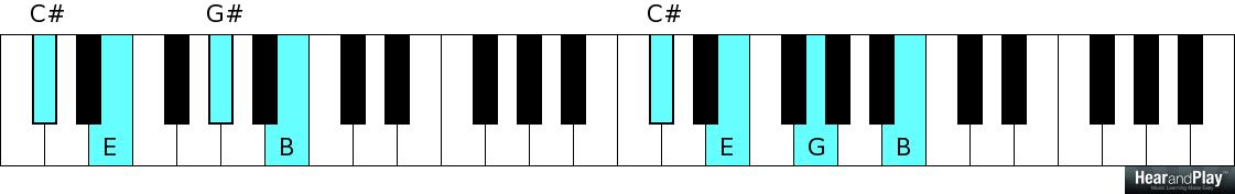 Week 10 Half Diminished Seventh Chord Cheat Sheet Hear And Play