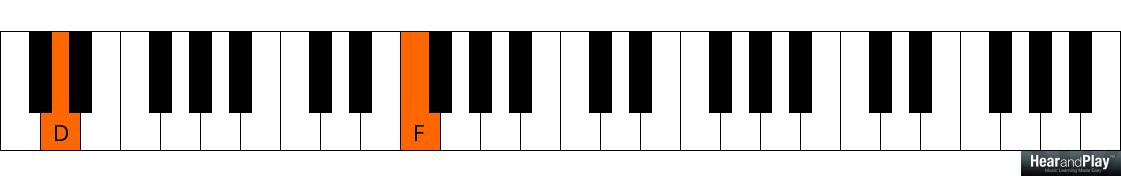 How To Play 2 5 1 Chord Progressions Using Thirds And Sevenths