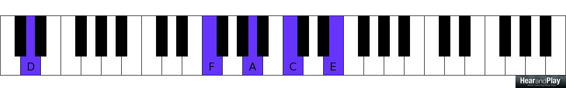 The Relationship Between Stable And Unstable Major Seventh Chords In ...