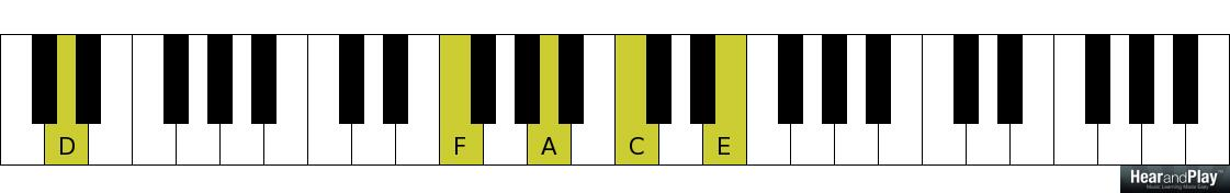 How To Play An Advanced 2 5 1 Chord Progression In All Twelve Keys