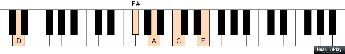 Revealed Two Main Uses Of Passing Chords In Gospel And Jazz Harmony