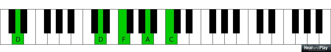 Two Important Passing Chords To Major And Minor Chords - Hear and ...