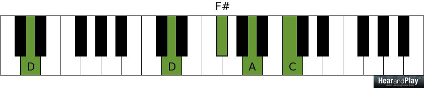 Passing Chords 101 Introduction To Secondary Dominant Chords Hear