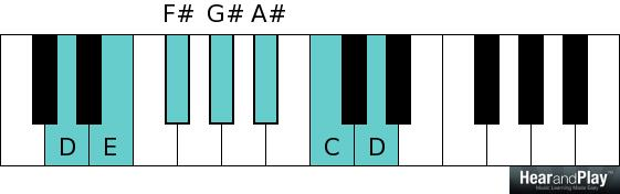 Whole tone scale D E F sharp G sharp A sharp C D