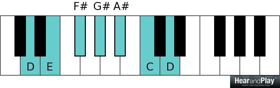 Whole tone scale D E F sharp G sharp A sharp C D