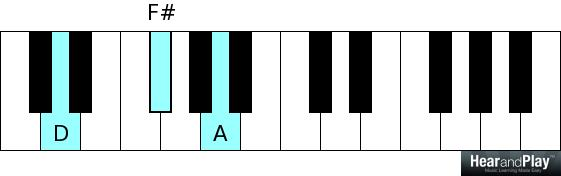 4-chord songs D major