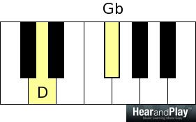 piano chords - generic intervals