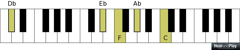 5 Fanciful Chords That Can Replace Chord 1 At The End Of A