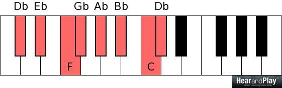 D flat E flat F G flat A flat B flat C D flat