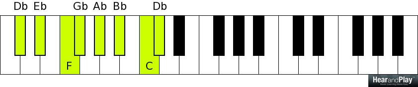 Part Over Root Voicings Of The Major Seventh Chord In All 12 Keys