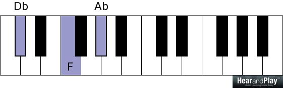 The Easiest Way To Learn All 12 Keys - Hear and Play Music Learning
