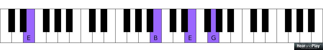 Who Else Is Interested In Learning Passing Chords To Minor