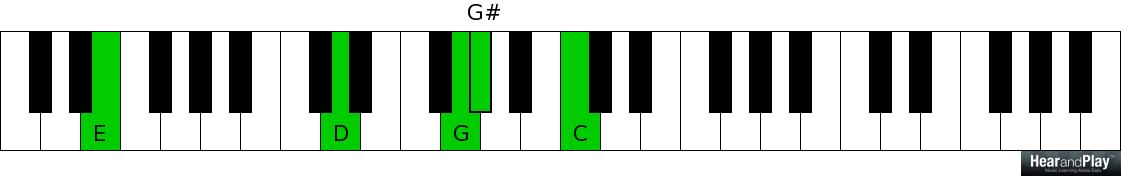 Two Important Passing Chords To Major And Minor Chords Hear And