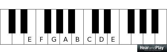 major and minor modes E F G A B C D E