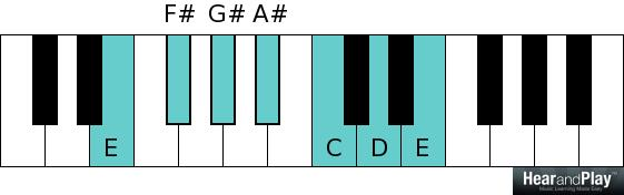 Whole tone scale E F sharp G sharp A sharp C D E