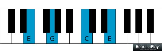 chord inversions first inversion voicings