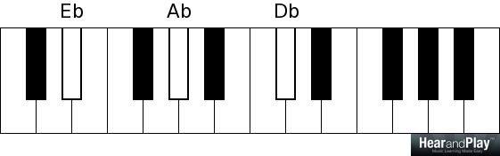 Quartal chords  How to use them almost anywhere in music