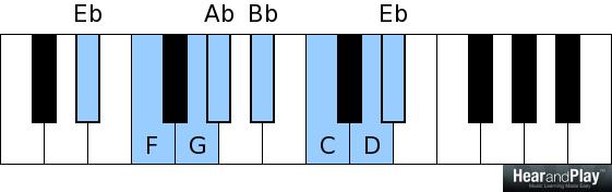 Eb major scale Eb F G Ab Bb C D Eb