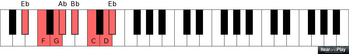 How To Play The 1 4 5 Chord Progression In All Twelve Major Keys