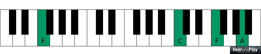 Heres How The Top Players Apply The 2 5 1 Chord Progression In The