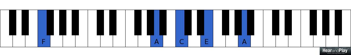 Piano church piano chords : Here's The Chord Progression Every Church Musician Must Not Be ...