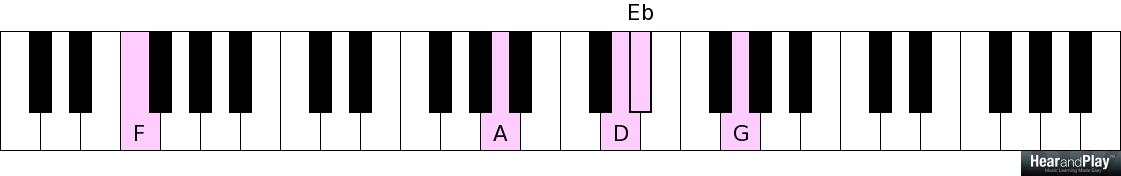 The Application Of Common Chord Progressions In Gospel Music Hear