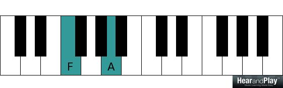 Piano piano chords techniques : Intermediate Voice Leading Techniques for Seventh Chords - Hear ...